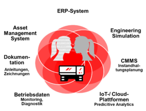Digital Twins erfordern System-Integration